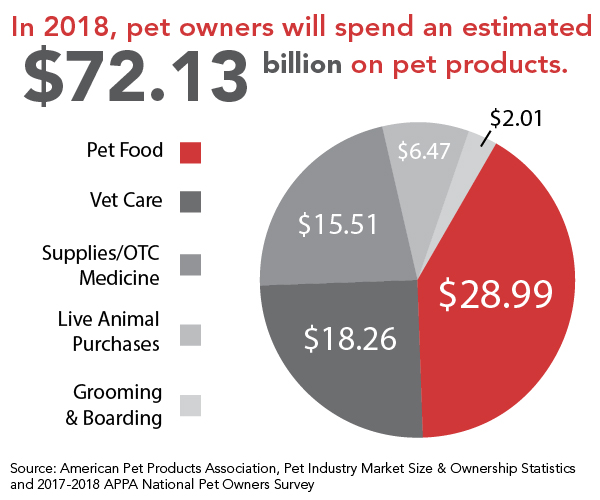 APPA-Pet-Spending-2018_embedded.jpg